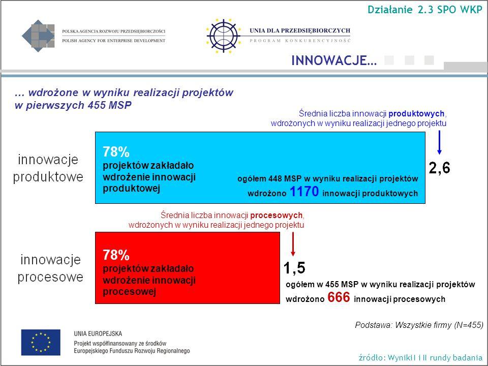 Średnia liczba innowacji produktowych, wdrożonych w wyniku realizacji jednego projektu Średnia liczba innowacji procesowych, wdrożonych w wyniku realizacji jednego projektu 78% projektów zakładało wdrożenie innowacji produktowej 78% projektów zakładało wdrożenie innowacji procesowej Podstawa: Wszystkie firmy (N=455) ogółem 448 MSP w wyniku realizacji projektów wdrożono 1170 innowacji produktowych ogółem w 455 MSP w wyniku realizacji projektów wdrożono 666 innowacji procesowych … wdrożone w wyniku realizacji projektów w pierwszych 455 MSP INNOWACJE… Działanie 2.3 SPO WKP źródło: Wyniki I i II rundy badania