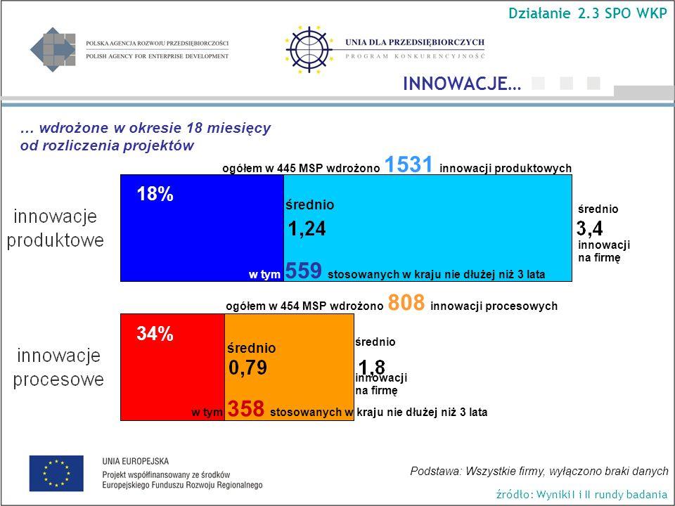 Podstawa: Wszystkie firmy, wyłączono braki danych ogółem w 445 MSP wdrożono 1531 innowacji produktowych ogółem w 454 MSP wdrożono 808 innowacji procesowych w tym 559 stosowanych w kraju nie dłużej niż 3 lata w tym 358 stosowanych w kraju nie dłużej niż 3 lata średnio innowacji na firmę 18% 34% Działanie 2.3 SPO WKP INNOWACJE… źródło: Wyniki I i II rundy badania średnio … wdrożone w okresie 18 miesięcy od rozliczenia projektów średnio innowacji na firmę średnio