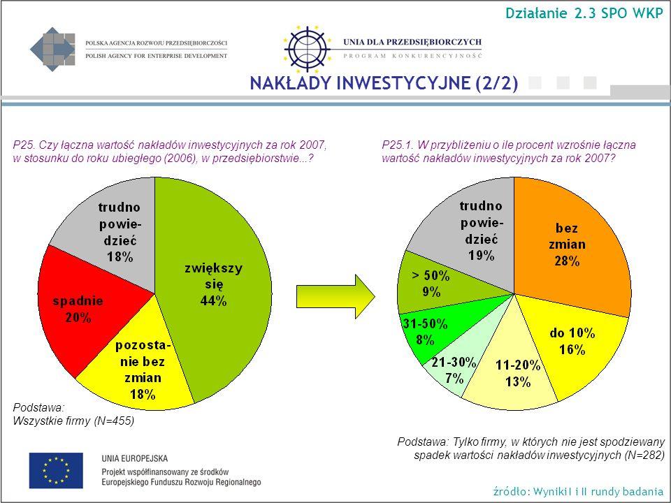 Podstawa: Tylko firmy, w których nie jest spodziewany spadek wartości nakładów inwestycyjnych (N=282) P25.