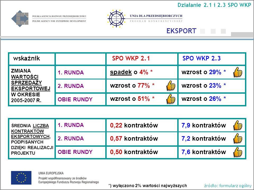 wskaźnik SPO WKP 2.1 SPO WKP 2.3 1. RUNDA 2.