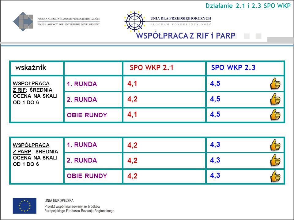 wskaźnik SPO WKP 2.1 SPO WKP 2.3 1. RUNDA 2. RUNDA OBIE RUNDY 4,1 4,2 4,1 4,2 4,5 4,3 1.