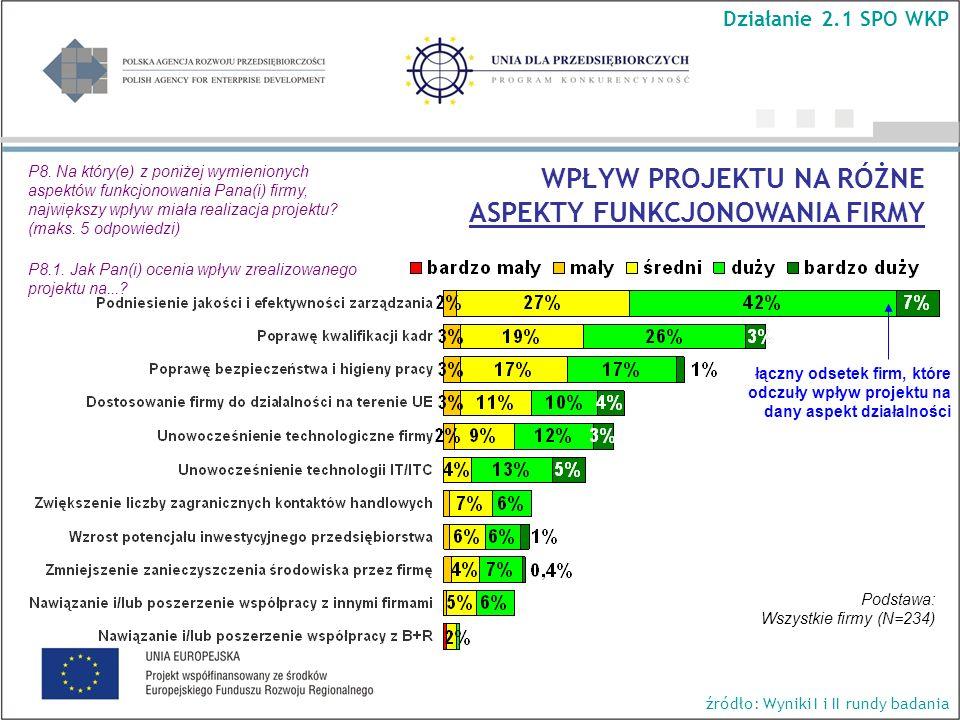 łączny odsetek firm, które odczuły wpływ projektu na dany aspekt działalności Podstawa: Wszystkie firmy (N=234) Działanie 2.1 SPO WKP źródło: Wyniki I i II rundy badania WPŁYW PROJEKTU NA RÓŻNE ASPEKTY FUNKCJONOWANIA FIRMY P8.