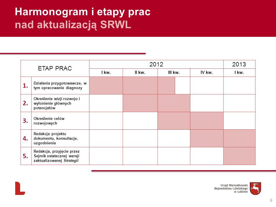 Harmonogram i etapy prac nad aktualizacją SRWL ETAP PRAC 20122013 I kw.II kw.III kw.IV kw.I kw.