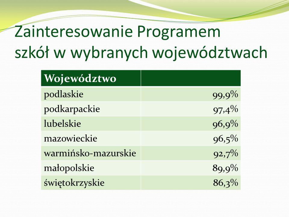 Zainteresowanie Programem szkół w wybranych województwach Województwo podlaskie99,9% podkarpackie97,4% lubelskie96,9% mazowieckie96,5% warmińsko-mazur