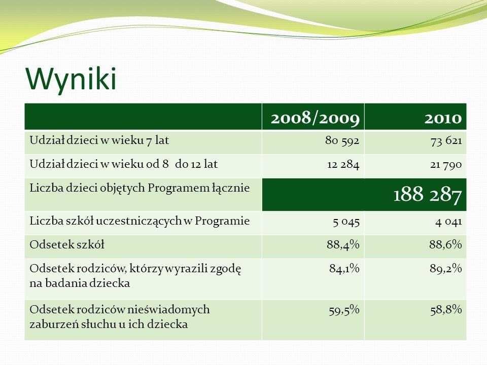 Wyniki 2008/20092010 Udział dzieci w wieku 7 lat80 59273 621 Udział dzieci w wieku od 8 do 12 lat12 28421 790 Liczba dzieci objętych Programem łącznie