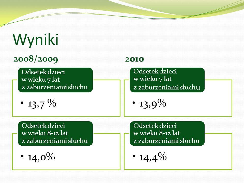 Wyniki 2008/2009 2010 13,7 % Odsetek dzieci w wieku 7 lat z zaburzeniami słuchu 14,0% Odsetek dzieci w wieku 8-12 lat z zaburzeniami słuchu 13,9% Odse