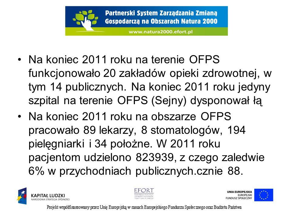 Na koniec 2011 roku na terenie OFPS funkcjonowało 20 zakładów opieki zdrowotnej, w tym 14 publicznych.