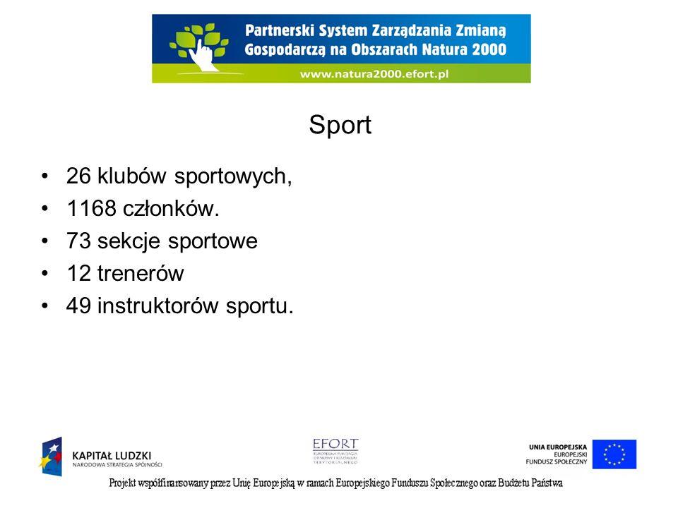 Sport 26 klubów sportowych, 1168 członków. 73 sekcje sportowe 12 trenerów 49 instruktorów sportu.