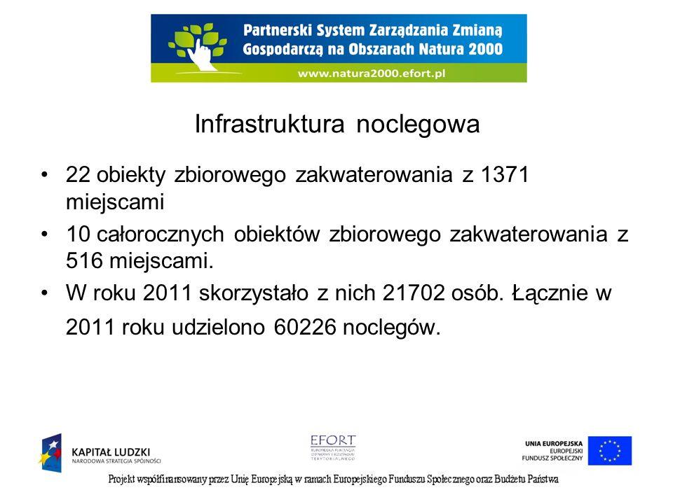 Infrastruktura noclegowa 22 obiekty zbiorowego zakwaterowania z 1371 miejscami 10 całorocznych obiektów zbiorowego zakwaterowania z 516 miejscami.