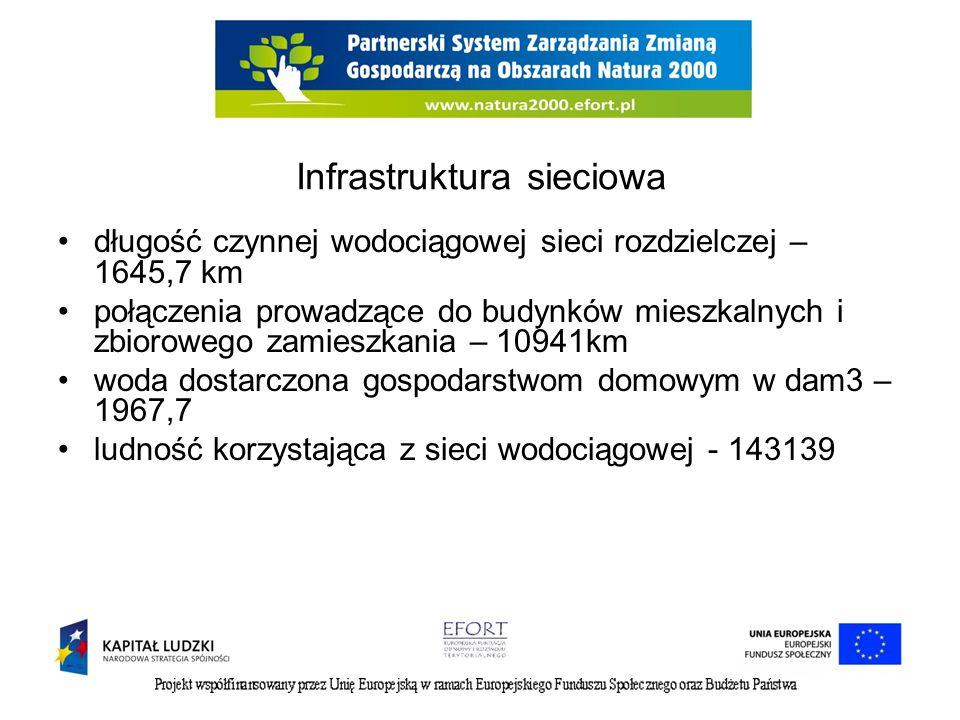 Infrastruktura sieciowa długość czynnej wodociągowej sieci rozdzielczej – 1645,7 km połączenia prowadzące do budynków mieszkalnych i zbiorowego zamieszkania – 10941km woda dostarczona gospodarstwom domowym w dam3 – 1967,7 ludność korzystająca z sieci wodociągowej - 143139