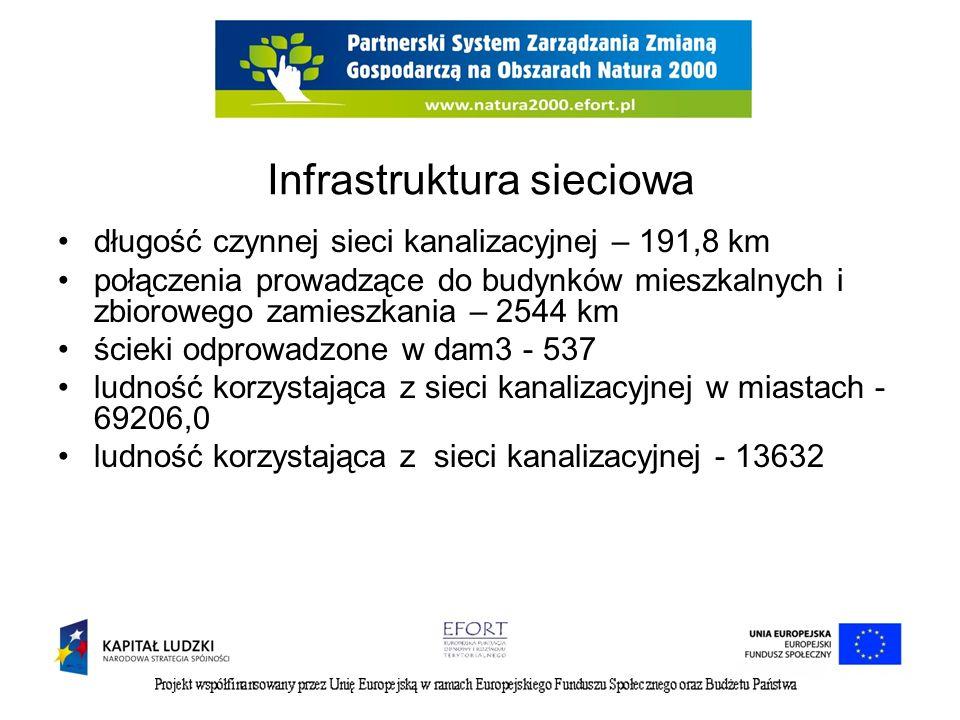 Infrastruktura sieciowa długość czynnej sieci kanalizacyjnej – 191,8 km połączenia prowadzące do budynków mieszkalnych i zbiorowego zamieszkania – 2544 km ścieki odprowadzone w dam3 - 537 ludność korzystająca z sieci kanalizacyjnej w miastach - 69206,0 ludność korzystająca z sieci kanalizacyjnej - 13632