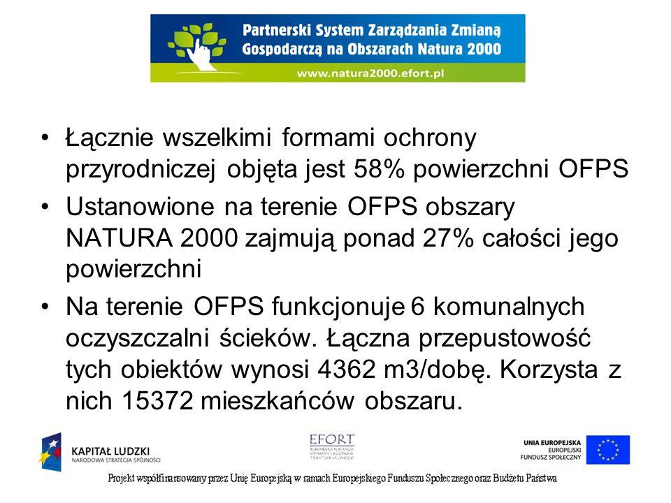 Łącznie wszelkimi formami ochrony przyrodniczej objęta jest 58% powierzchni OFPS Ustanowione na terenie OFPS obszary NATURA 2000 zajmują ponad 27% całości jego powierzchni Na terenie OFPS funkcjonuje 6 komunalnych oczyszczalni ścieków.