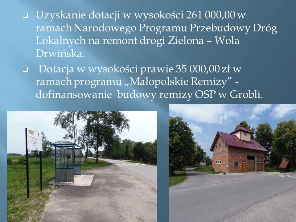 Uzyskanie dotacji w wysokości 261 000,00 w ramach Narodowego Programu Przebudowy Dróg Lokalnych na remont drogi Zielona – Wola Drwińska.