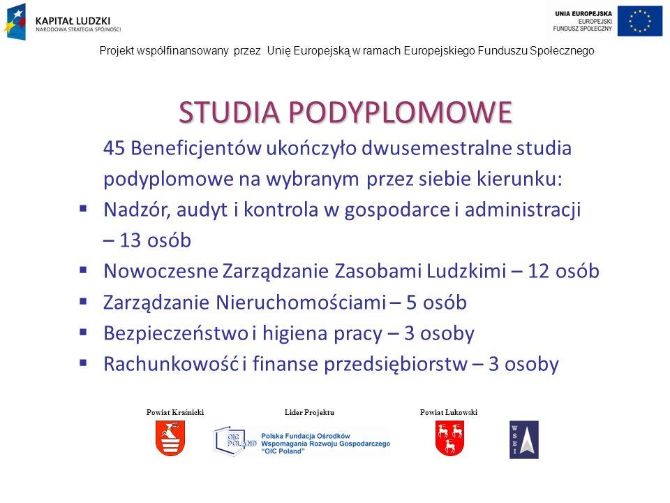 Projekt współfinansowany przez Unię Europejską w ramach Europejskiego Funduszu Społecznego STUDIA PODYPLOMOWE 45 Beneficjentów ukończyło dwusemestraln