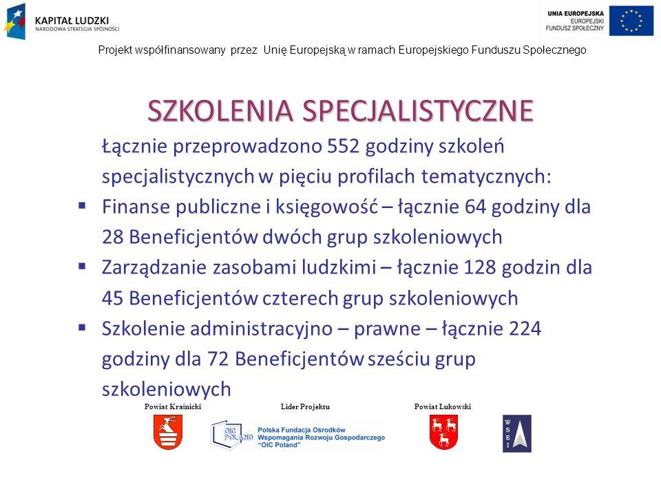 Projekt współfinansowany przez Unię Europejską w ramach Europejskiego Funduszu Społecznego SZKOLENIA SPECJALISTYCZNE Łącznie przeprowadzono 552 godziny szkoleń specjalistycznych w pięciu profilach tematycznych: Finanse publiczne i księgowość – łącznie 64 godziny dla 28 Beneficjentów dwóch grup szkoleniowych Zarządzanie zasobami ludzkimi – łącznie 128 godzin dla 45 Beneficjentów czterech grup szkoleniowych Szkolenie administracyjno – prawne – łącznie 224 godziny dla 72 Beneficjentów sześciu grup szkoleniowych Powiat KraśnickiLider ProjektuPowiat Łukowski