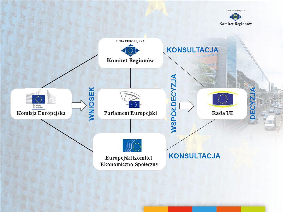 Obszary polityki Konsultacja z Komitetem Regionów jest obowiązkowa w następujących dziedzinach: Spójność gospodarcza, społeczna i terytorialna Edukacja i młodzież Kultura Zdrowie publiczne Sieci transeuropejskie Transport Sport Zatrudnienie Sprawy socjalne Środowisko Kształcenie zawodowe Energia Zmiana klimatu