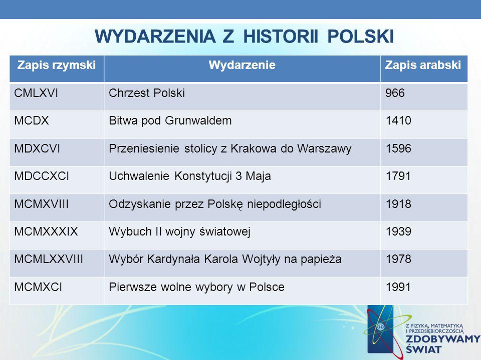WYDARZENIA Z HISTORII POLSKI Zapis rzymskiWydarzenieZapis arabski CMLXVIChrzest Polski966 MCDXBitwa pod Grunwaldem1410 MDXCVIPrzeniesienie stolicy z K