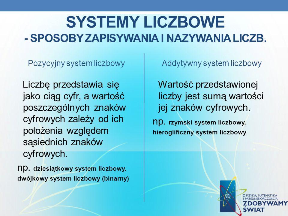 SYSTEMY LICZBOWE - SPOSOBY ZAPISYWANIA I NAZYWANIA LICZB. Pozycyjny system liczbowy Liczbę przedstawia się jako ciąg cyfr, a wartość poszczególnych zn