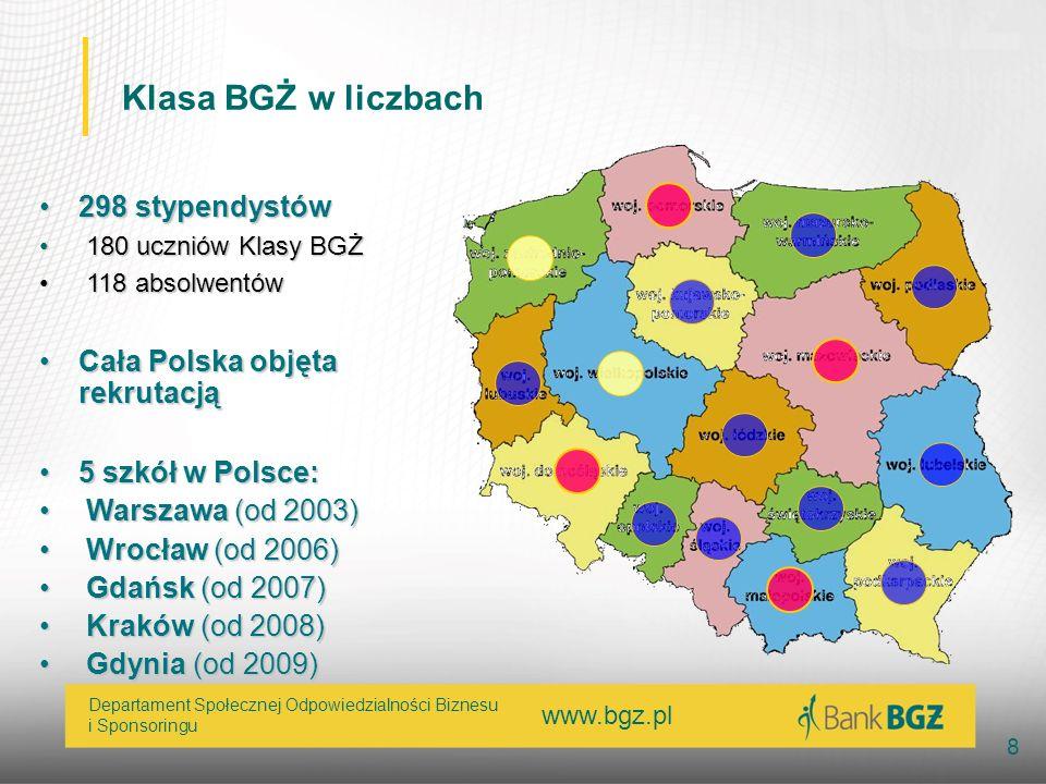 www.bgz.pl 8 Departament Społecznej Odpowiedzialności Biznesu i Sponsoringu Klasa BGŻ w liczbach 298 stypendystów298 stypendystów 180 uczniów Klasy BG