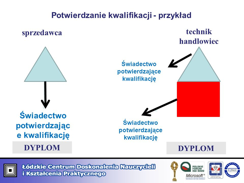 Potwierdzanie kwalifikacji - przykład sprzedawca technik handlowiec Świadectwo potwierdzając e kwalifikację DYPLOM Świadectwo potwierdzające kwalifika
