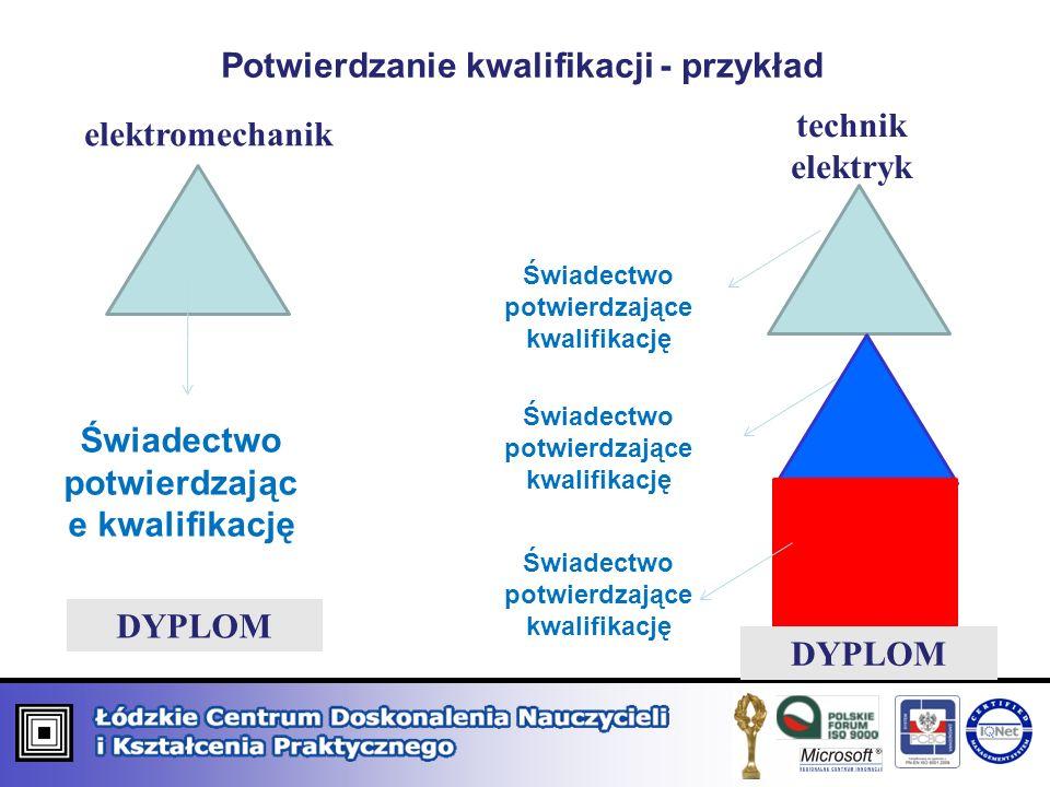 Potwierdzanie kwalifikacji - przykład elektromechanik technik elektryk Świadectwo potwierdzając e kwalifikację DYPLOM Świadectwo potwierdzające kwalif
