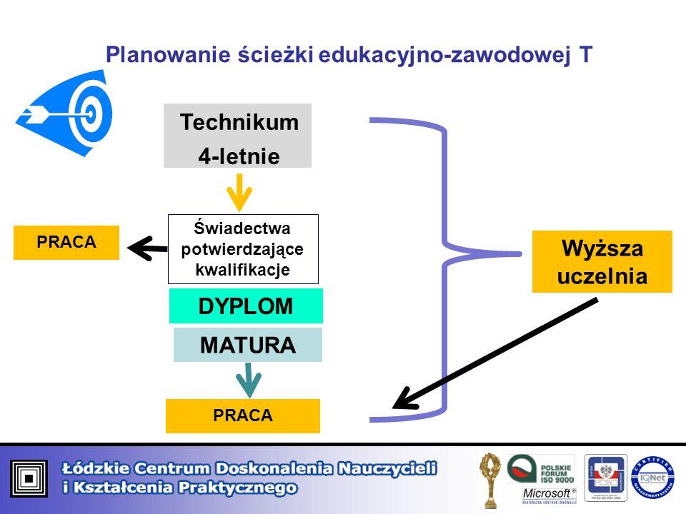 Technikum 4-letnie PRACA Świadectwa potwierdzające kwalifikacje DYPLOM MATURA Wyższa uczelnia Planowanie ścieżki edukacyjno-zawodowej T PRACA