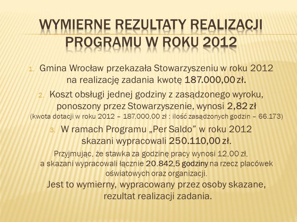 1. Gmina Wrocław przekazała Stowarzyszeniu w roku 2012 na realizację zadania kwotę 187.000,00 zł. 2. Koszt obsługi jednej godziny z zasądzonego wyroku
