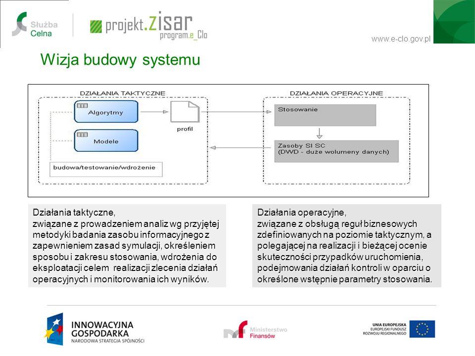 www.e-clo.gov.pl Działania taktyczne, związane z prowadzeniem analiz wg przyjętej metodyki badania zasobu informacyjnego z zapewnieniem zasad symulacj