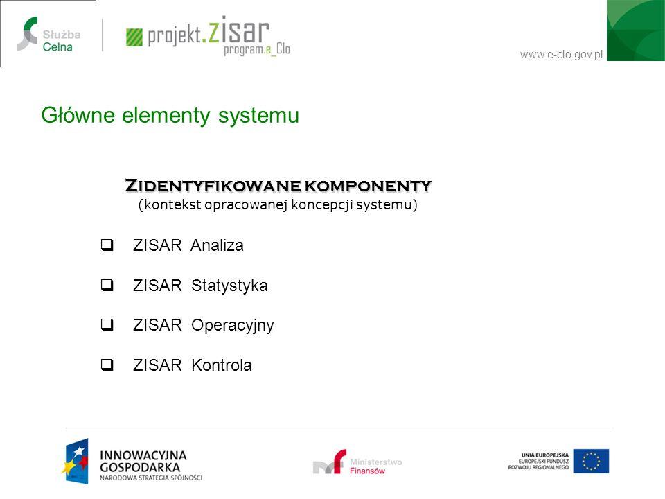 www.e-clo.gov.pl Główne elementy systemu USER Zidentyfikowane komponenty (kontekst opracowanej koncepcji systemu) ZISAR Analiza ZISAR Statystyka ZISAR