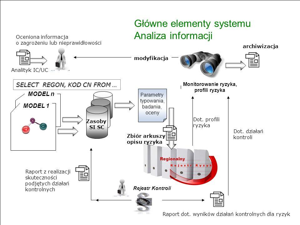 www.e-clo.gov.pl Tytuł slajdu USER Analityk IC/UC Zasoby SI SC Regionalny modyfikacja Zbiór arkuszy opisu ryzyka Oceniona informacja o zagrożeniu lub