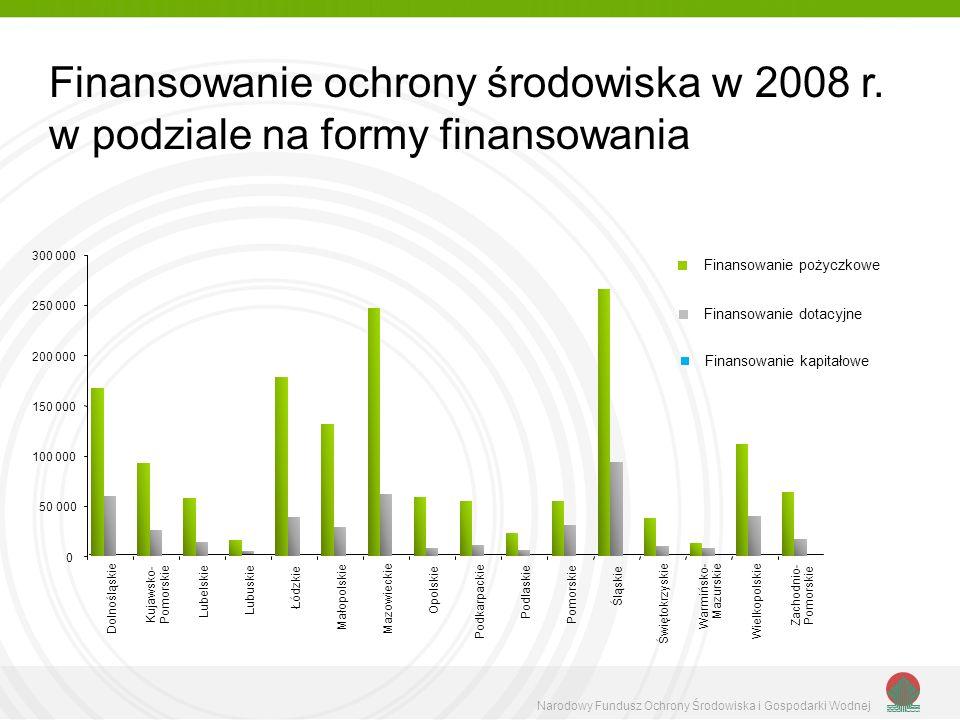 Finansowanie ochrony środowiska w 2008 r.