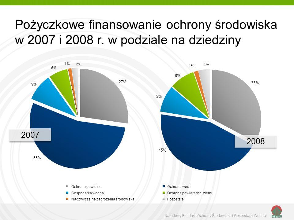 Pożyczkowe finansowanie ochrony środowiska w 2007 i 2008 r.