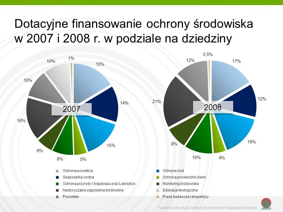 Dotacyjne finansowanie ochrony środowiska w 2007 i 2008 r.