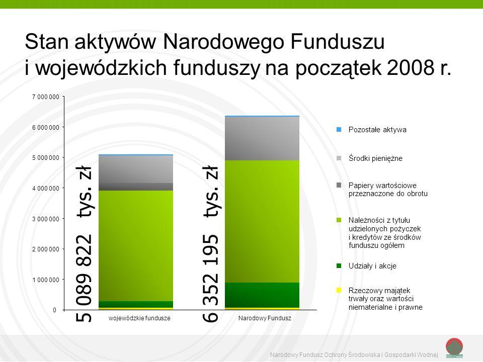 Stan aktywów Narodowego Funduszu i wojewódzkich funduszy na początek 2008 r.
