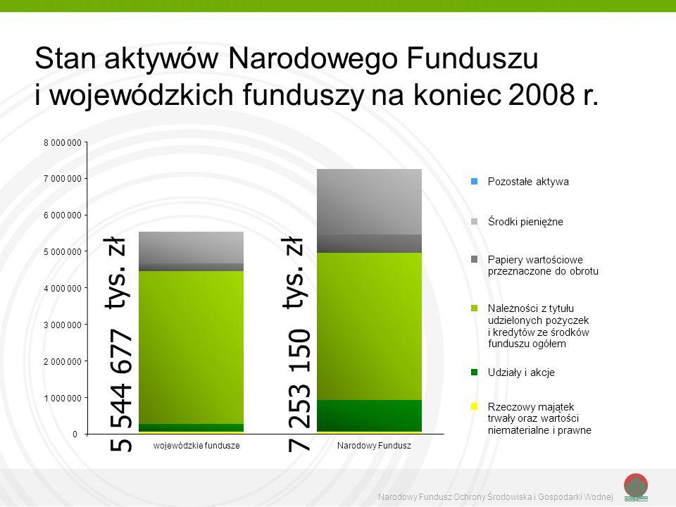 Stan aktywów Narodowego Funduszu i wojewódzkich funduszy na koniec 2008 r.
