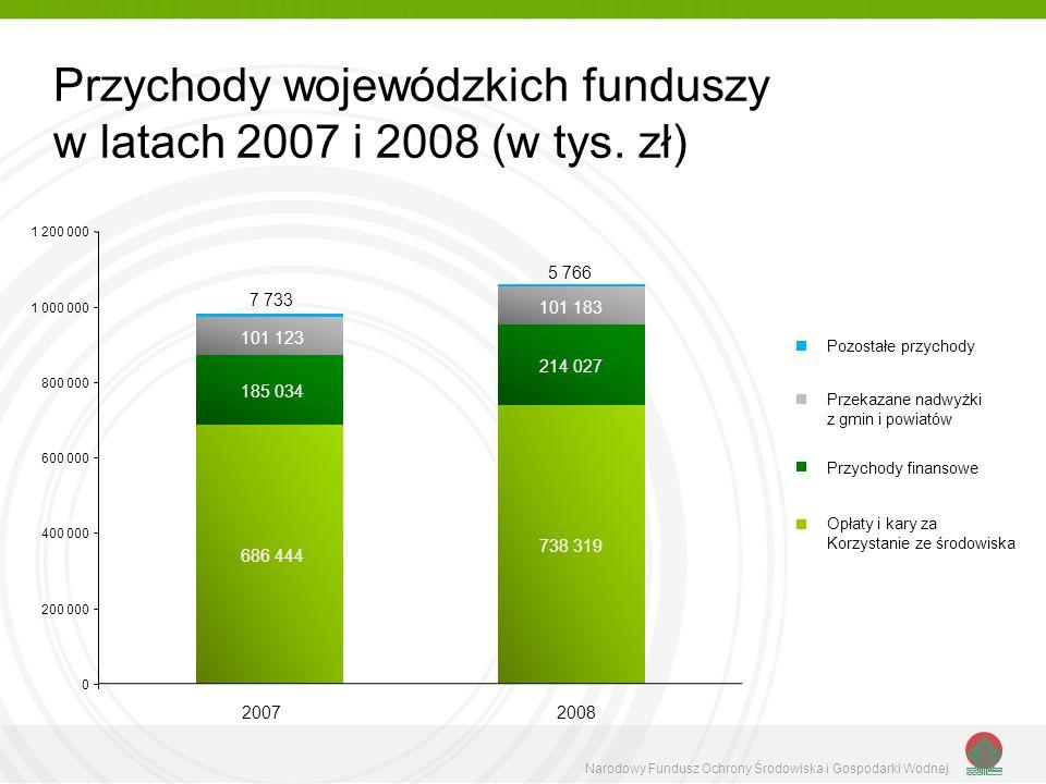 Przychody wojewódzkich funduszy w latach 2007 i 2008 (w tys.