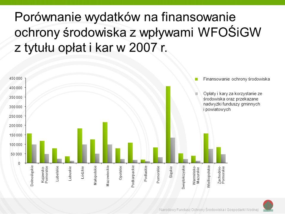 Porównanie wydatków na finansowanie ochrony środowiska z wpływami WFOŚiGW z tytułu opłat i kar w 2007 r.