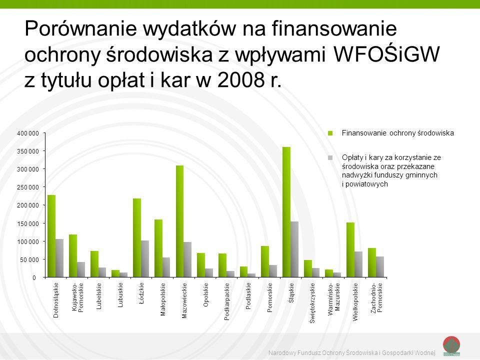 Porównanie wydatków na finansowanie ochrony środowiska z wpływami WFOŚiGW z tytułu opłat i kar w 2008 r.