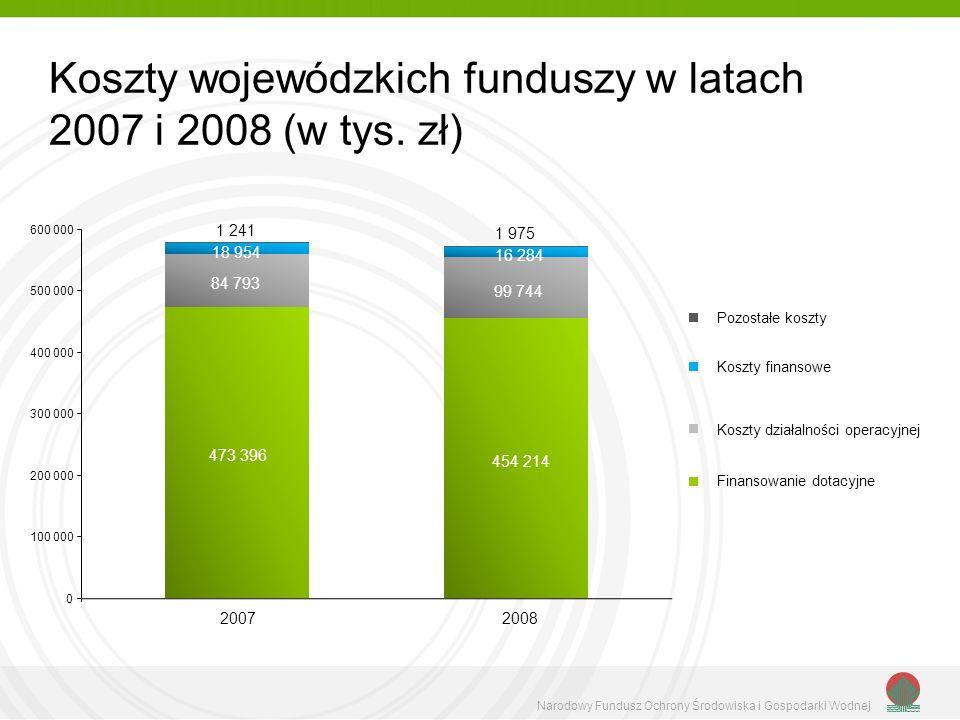 Koszty wojewódzkich funduszy w latach 2007 i 2008 (w tys.