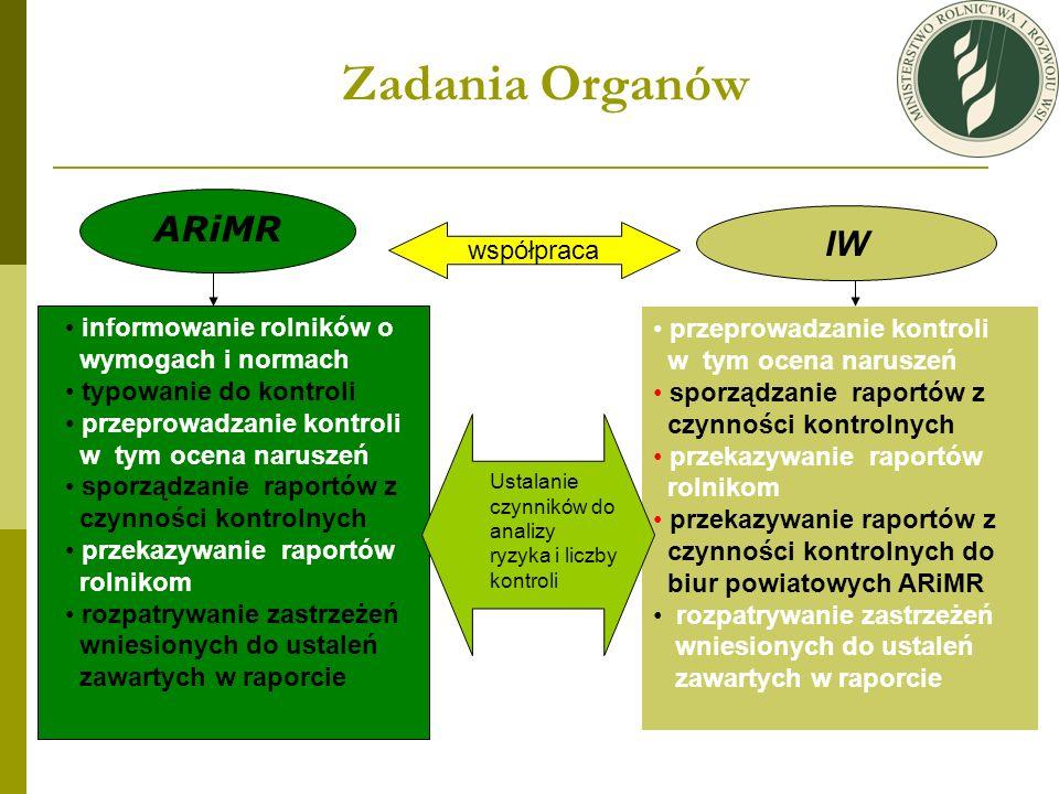 Zadania Organów ARiMR współpraca IW informowanie rolników o wymogach i normach typowanie do kontroli przeprowadzanie kontroli w tym ocena naruszeń spo
