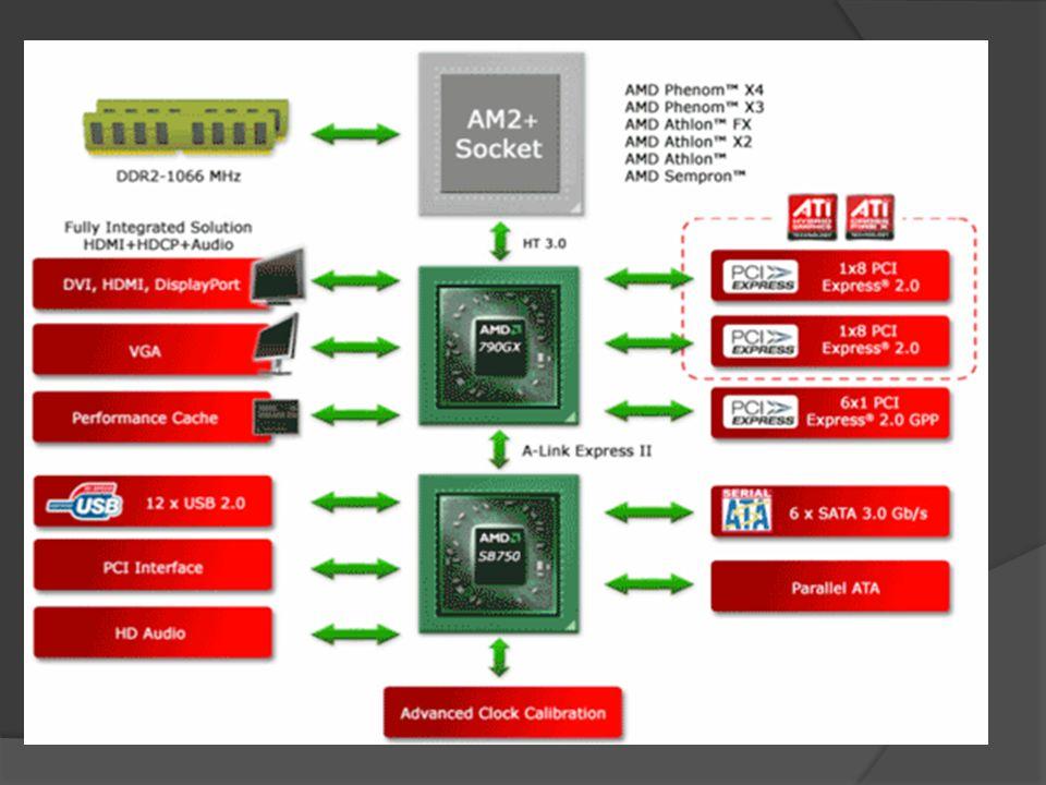 Chipset- to zestawy specjalizowanych układów scalonych o bardzo wysokiej skali integracji. W konstrukcji płyt głównych odpowiadają za zapewnienie wspó
