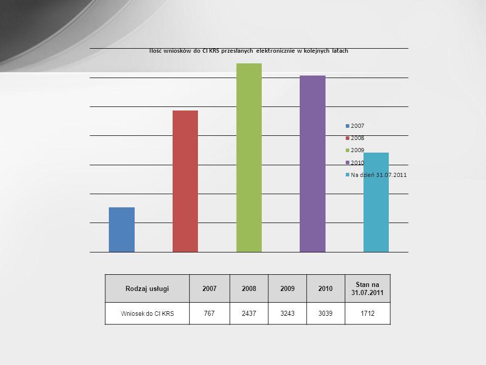 Rodzaj usługi2007200820092010 Stan na 31.07.2011 Wniosek do CI KRS 7672437324330391712
