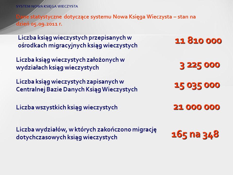 Dane statystyczne dotyczące systemu Nowa Księga Wieczysta – stan na dzień 05.09.2011 r. Liczba ksiąg wieczystych zapisanych w Centralnej Bazie Danych