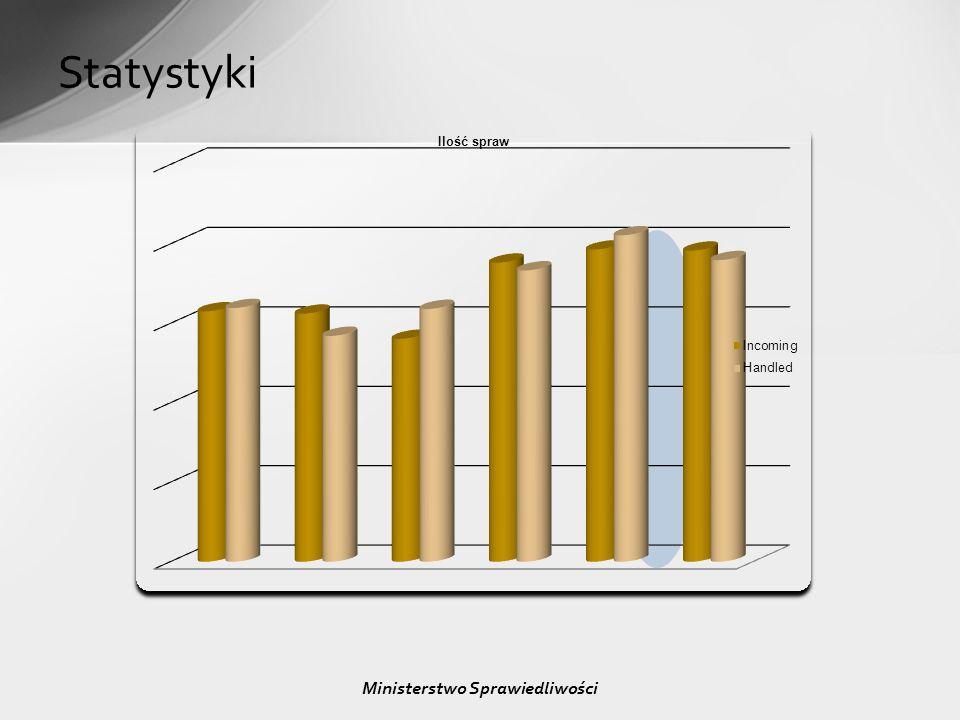 Statystyki Ministerstwo Sprawiedliwości