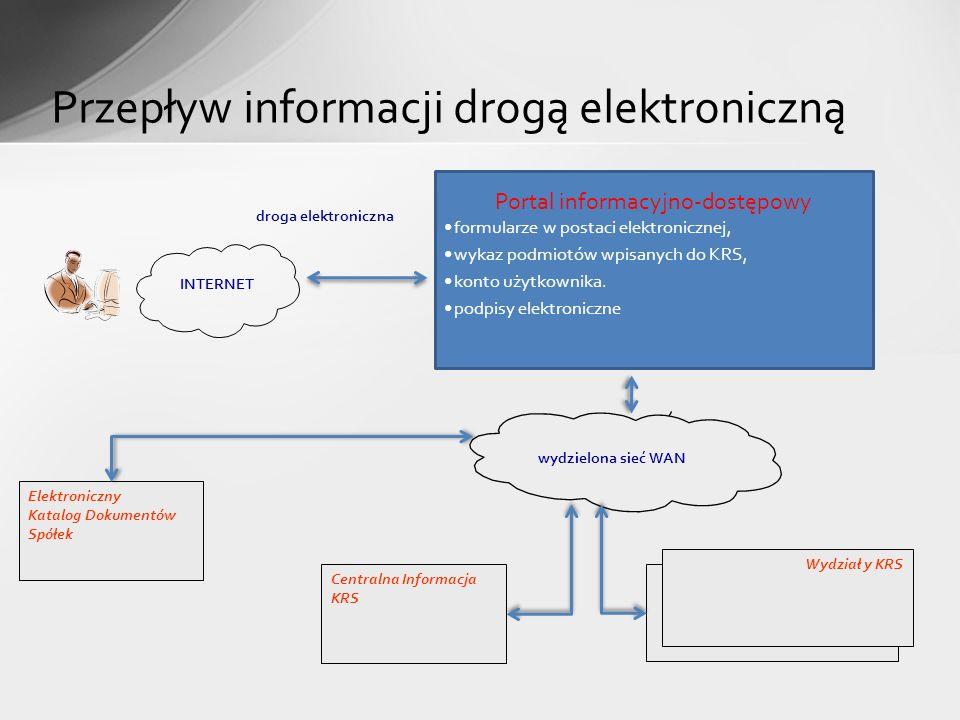 Portal informacyjno-dostępowy formularze w postaci elektronicznej, wykaz podmiotów wpisanych do KRS, konto użytkownika. podpisy elektroniczne Przepływ