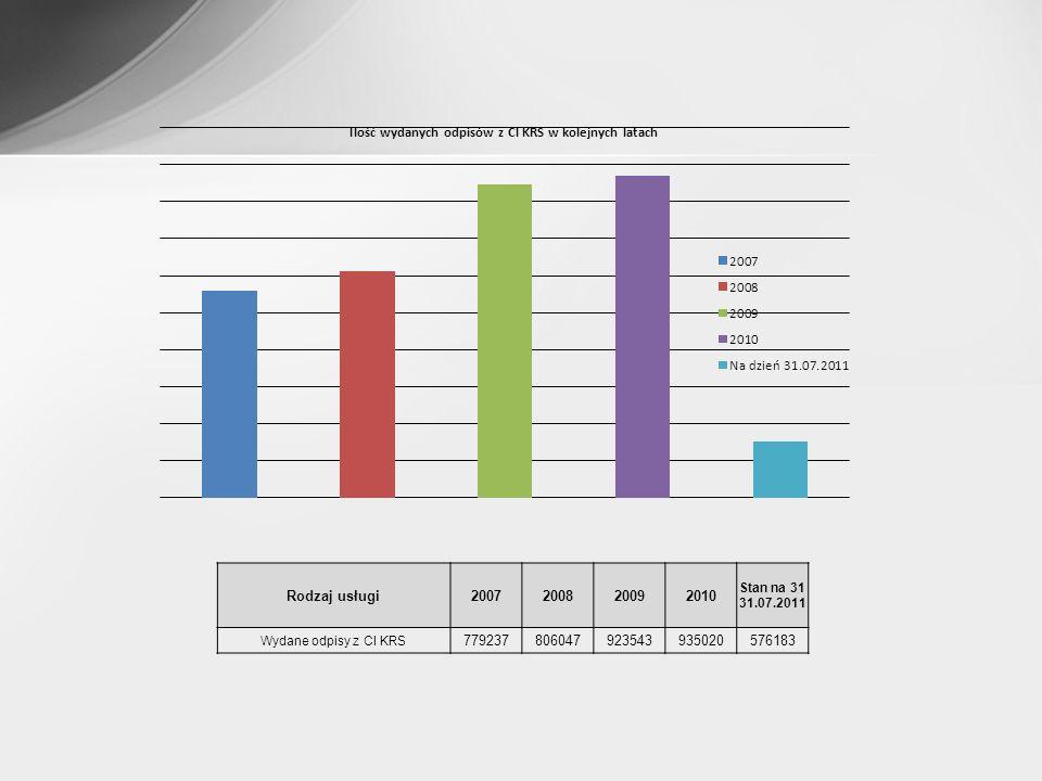 Dane statystyczne dotyczące systemu Nowa Księga Wieczysta – stan na dzień 05.09.2011 r.