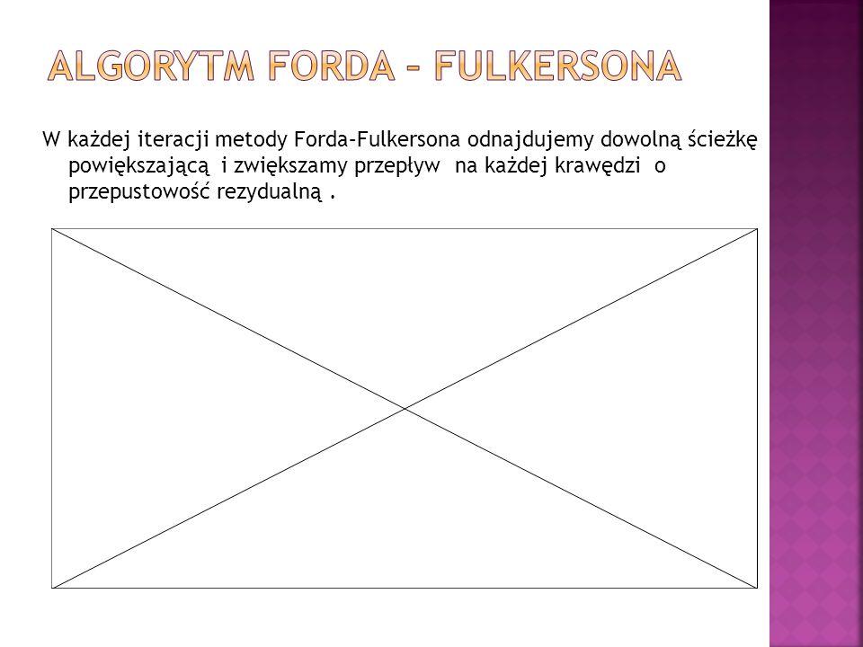 W każdej iteracji metody Forda–Fulkersona odnajdujemy dowolną ścieżkę powiększającą i zwiększamy przepływ na każdej krawędzi o przepustowość rezydualną.