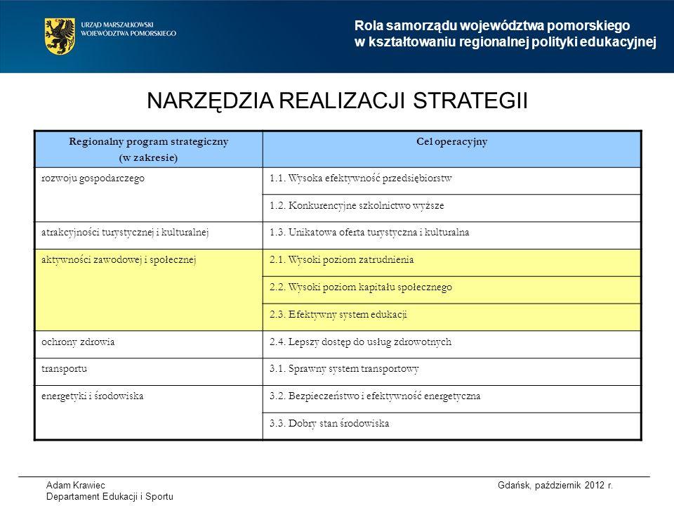 Adam Krawiec Departament Edukacji i Sportu NARZĘDZIA REALIZACJI STRATEGII Regionalny program strategiczny (w zakresie) Cel operacyjny rozwoju gospodarczego1.1.
