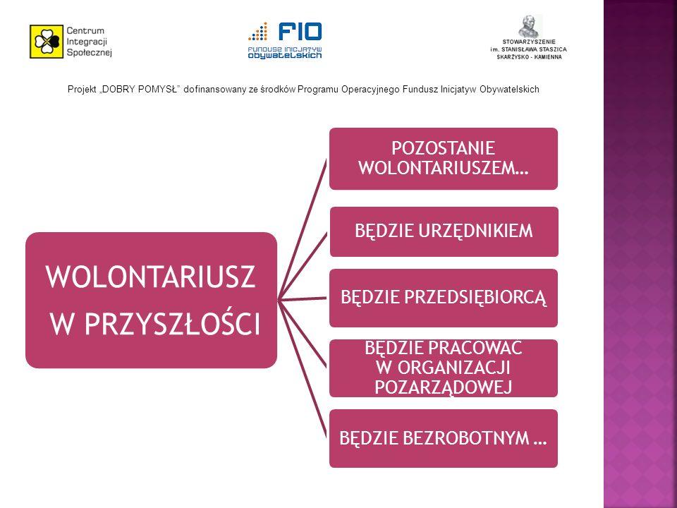 Projekt DOBRY POMYSŁ dofinansowany ze środków Programu Operacyjnego Fundusz Inicjatyw Obywatelskich WOLONTARIUSZ W PRZYSZŁOŚCI ZAWSZE POZOSTANIE WOLONTARIUSZEM W GŁĘBI DUSZY