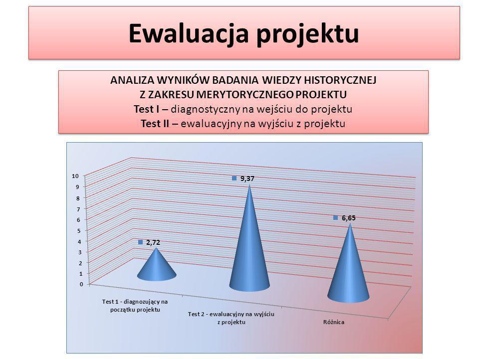 Ewaluacja projektu ANALIZA WYNIKÓW BADANIA WIEDZY HISTORYCZNEJ Z ZAKRESU MERYTORYCZNEGO PROJEKTU Test I – diagnostyczny na wejściu do projektu Test II – ewaluacyjny na wyjściu z projektu ANALIZA WYNIKÓW BADANIA WIEDZY HISTORYCZNEJ Z ZAKRESU MERYTORYCZNEGO PROJEKTU Test I – diagnostyczny na wejściu do projektu Test II – ewaluacyjny na wyjściu z projektu